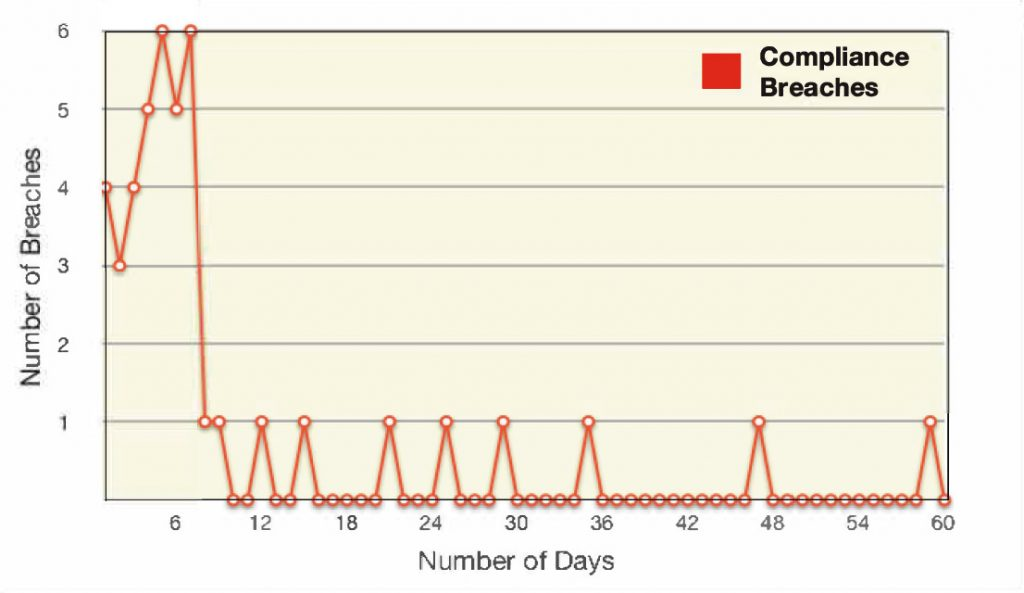 RemoteDesk decreased compliance breaches from 4. 7 incidents/day in the first 2 weeks to .23 incidents/day in the following 6 weeks.