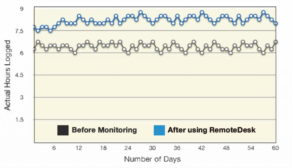 In the first 60 days of implementation, RemoteDesk increased productivity by 28%